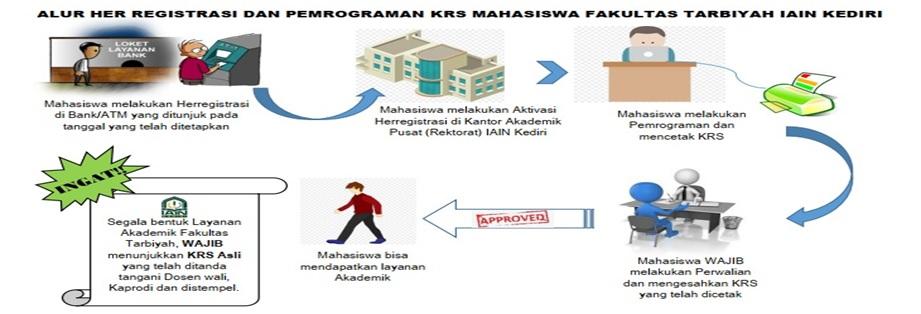 Alur Pemrograman KRS